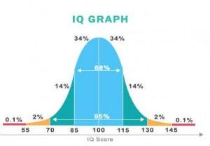 IQ graf